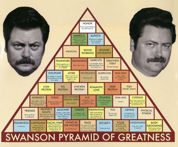 Swanson_Pyramid_of_Greatness